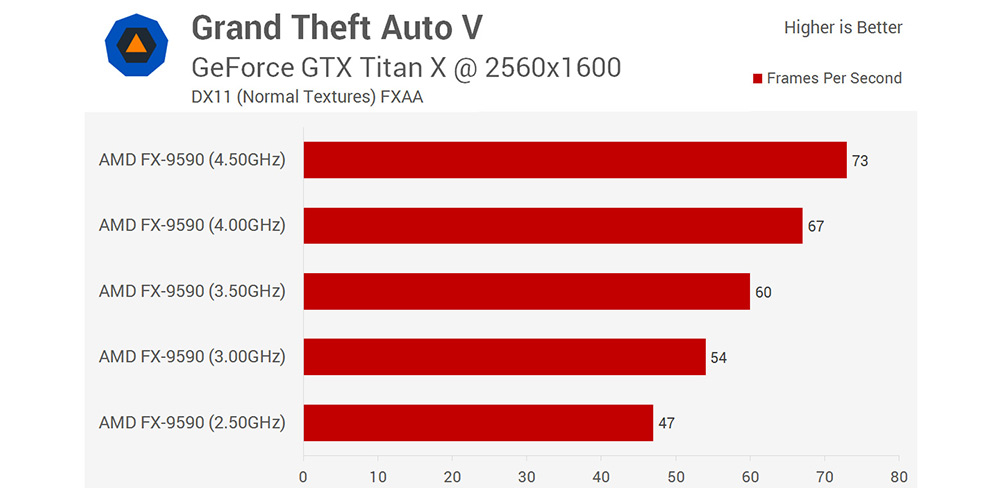 gta5-cpu-comparison